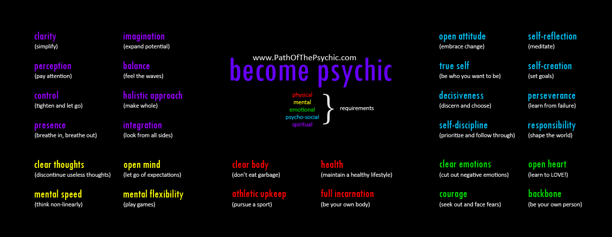 Become Psychic - Infographic